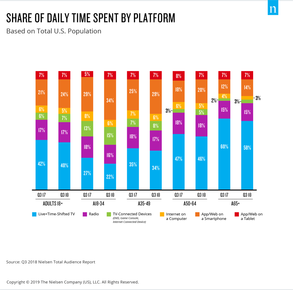 Mobile time-spent jumps up: YouTube corners ~40% of the