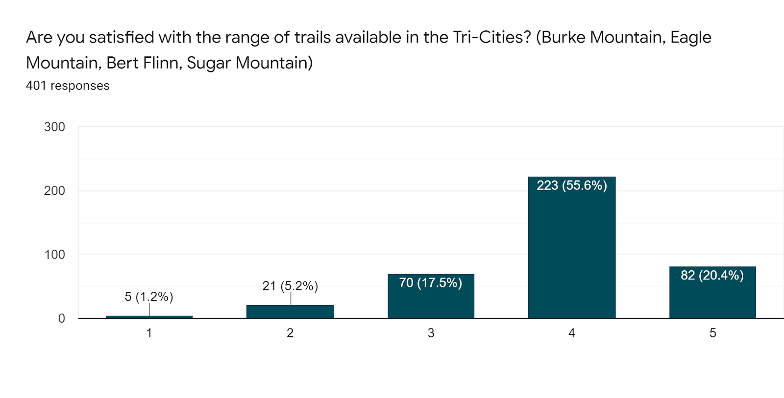 Forms response chart. Question title: Are you satisfied with the range of trails available in the Tri-Cities? (Burke Mountain, Eagle Mountain, Bert Flinn, Sugar Mountain). Number of responses: 401 responses.