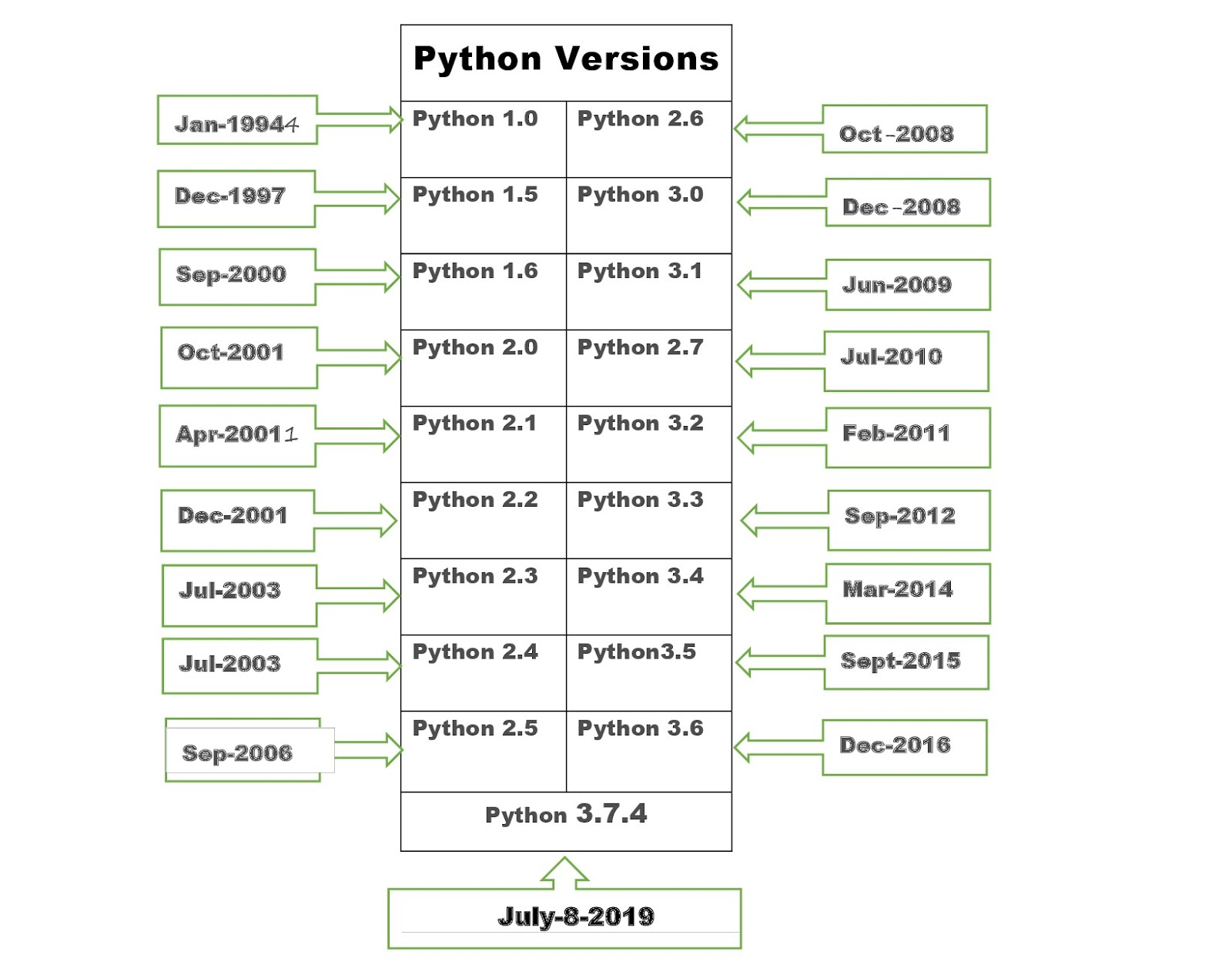 Versions of python language