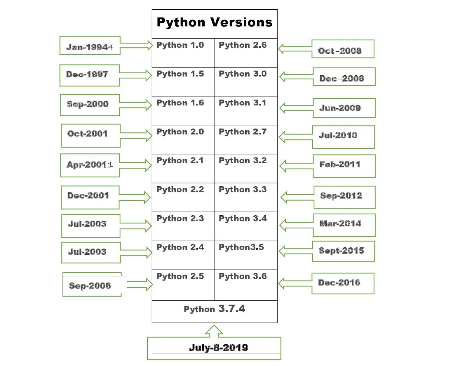Versions of C# language
