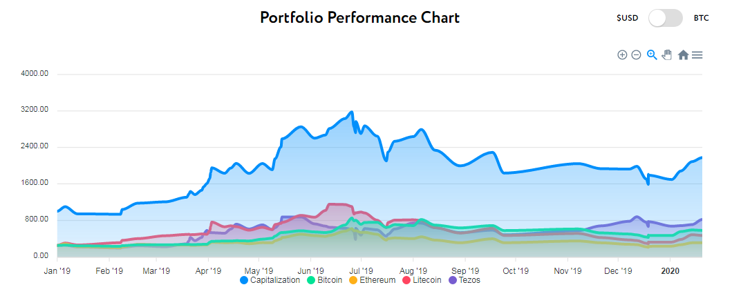 Cryptocurrency Portfolio 5% Threshold Rebalance chart