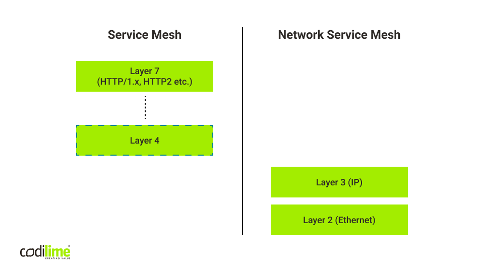 Comparison of a service mesh and Network Service Mesh - the network layers on which they work
