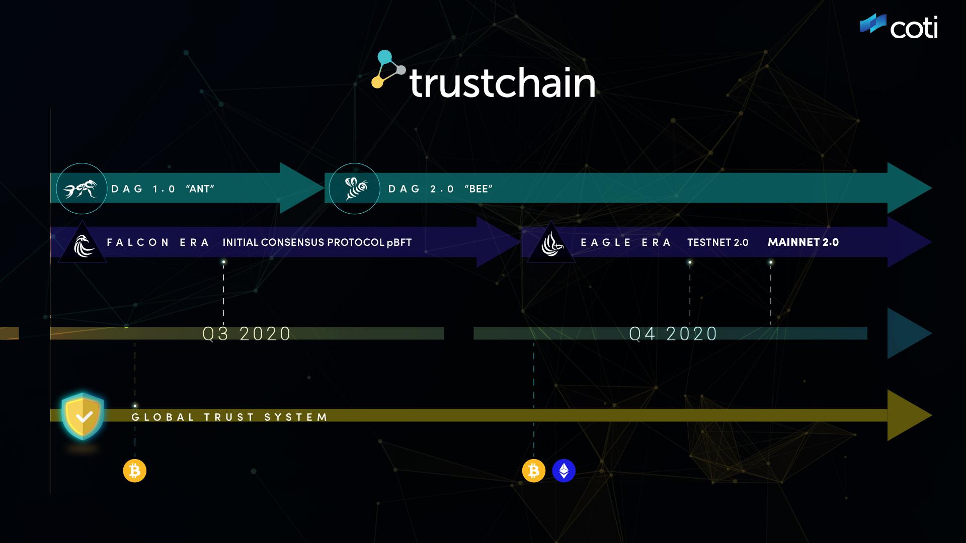 Blog COTI Trustchain
