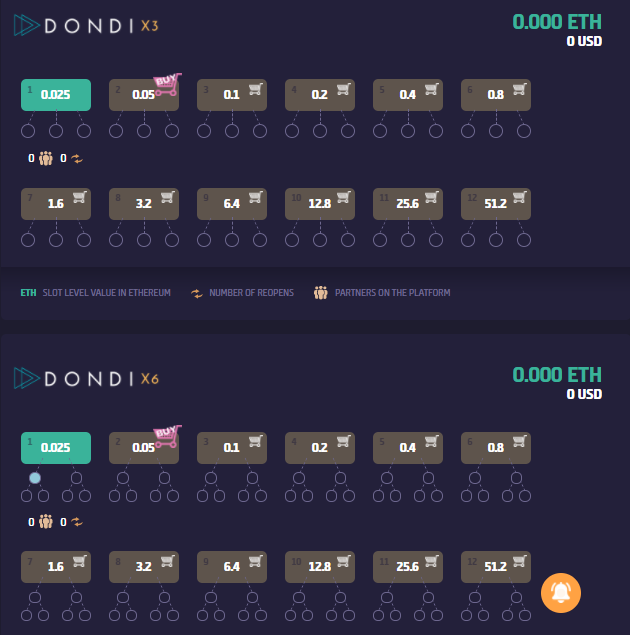 Dondi referral matrix and slots