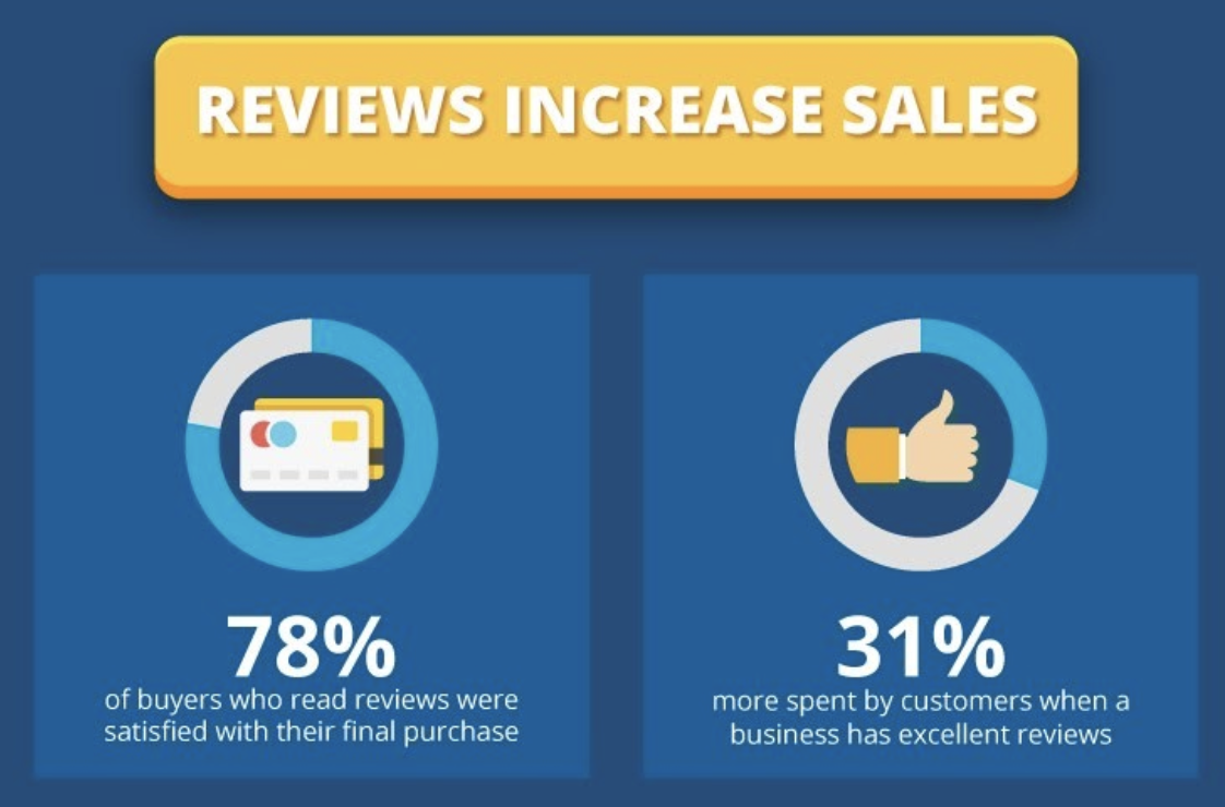 Online Reviews Increase Sales Statistics | Facebook Lead Generation
