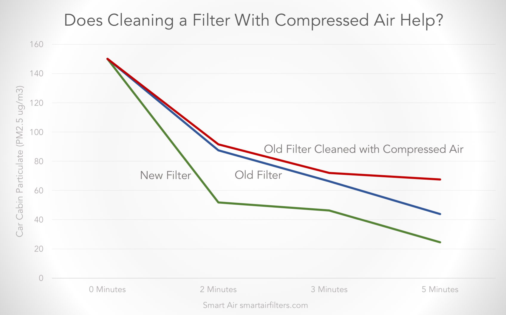 air pollution levels before and after cleaning air filter with compressed air