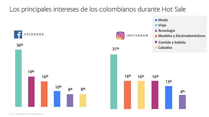intereses de los colombianos hot sale colombia Facebook
