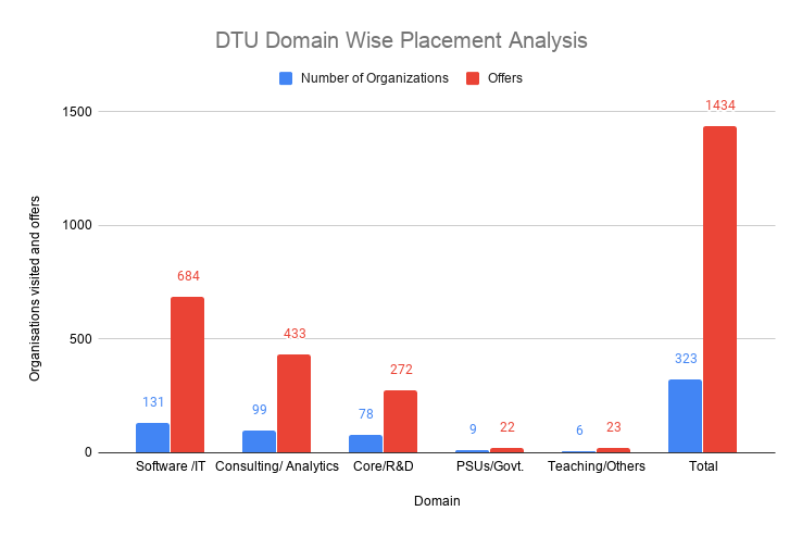 DTU Placement