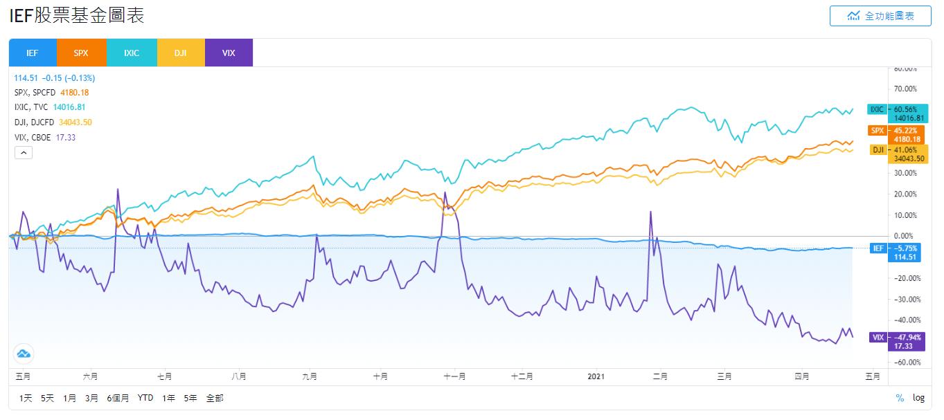 IEF stock,IEF ETF,IEF 股價
