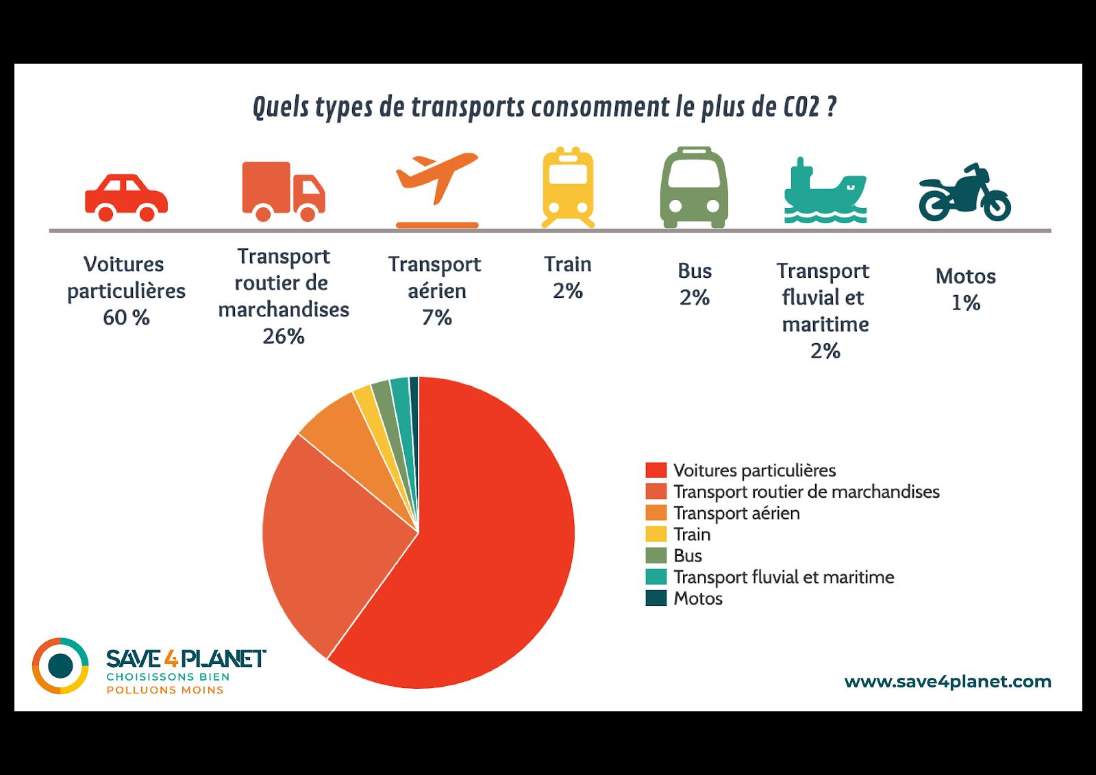 Illustration de ce qui consomme le plus dans le transport
