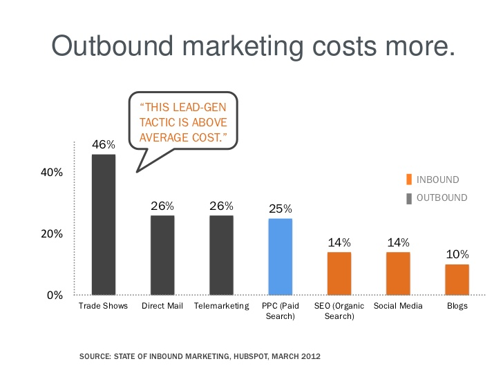 inbound lead generation - outbound marketing costs more