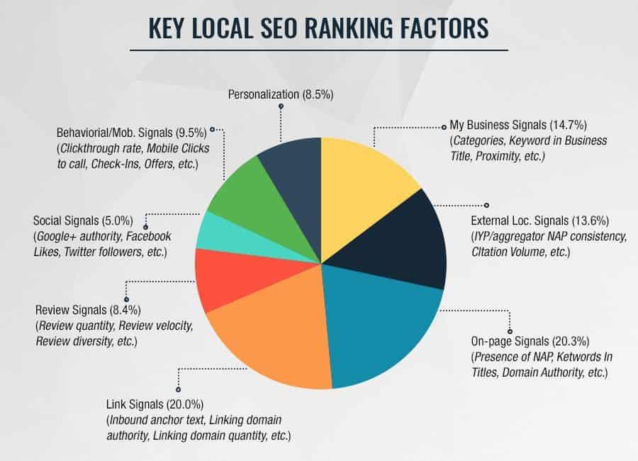 key local seo ranking factors