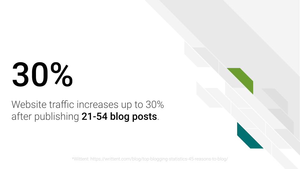 Website traffic increases up to 30% after publishing 21-54 blog posts