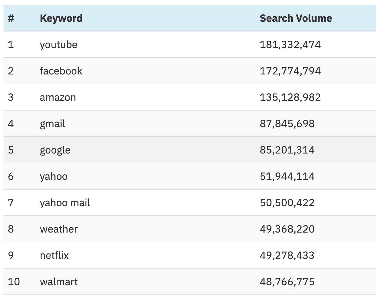 most searched keywords on google