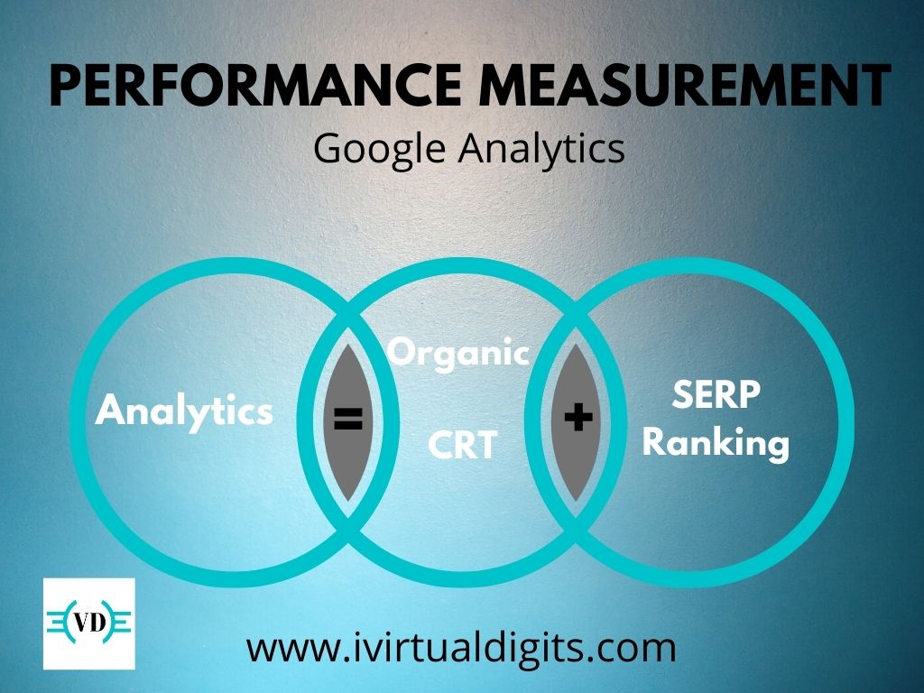 Performance Measurement with Google Analytics: Organic CTR and SERP Ranking