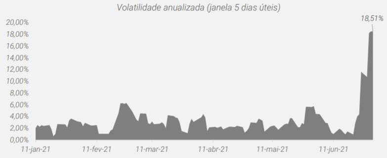 Gráfico apresenta volatilidade anualizada do IFIX entre janeiro e junho de 2021.