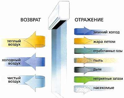 Как выбрать тепловую завесу