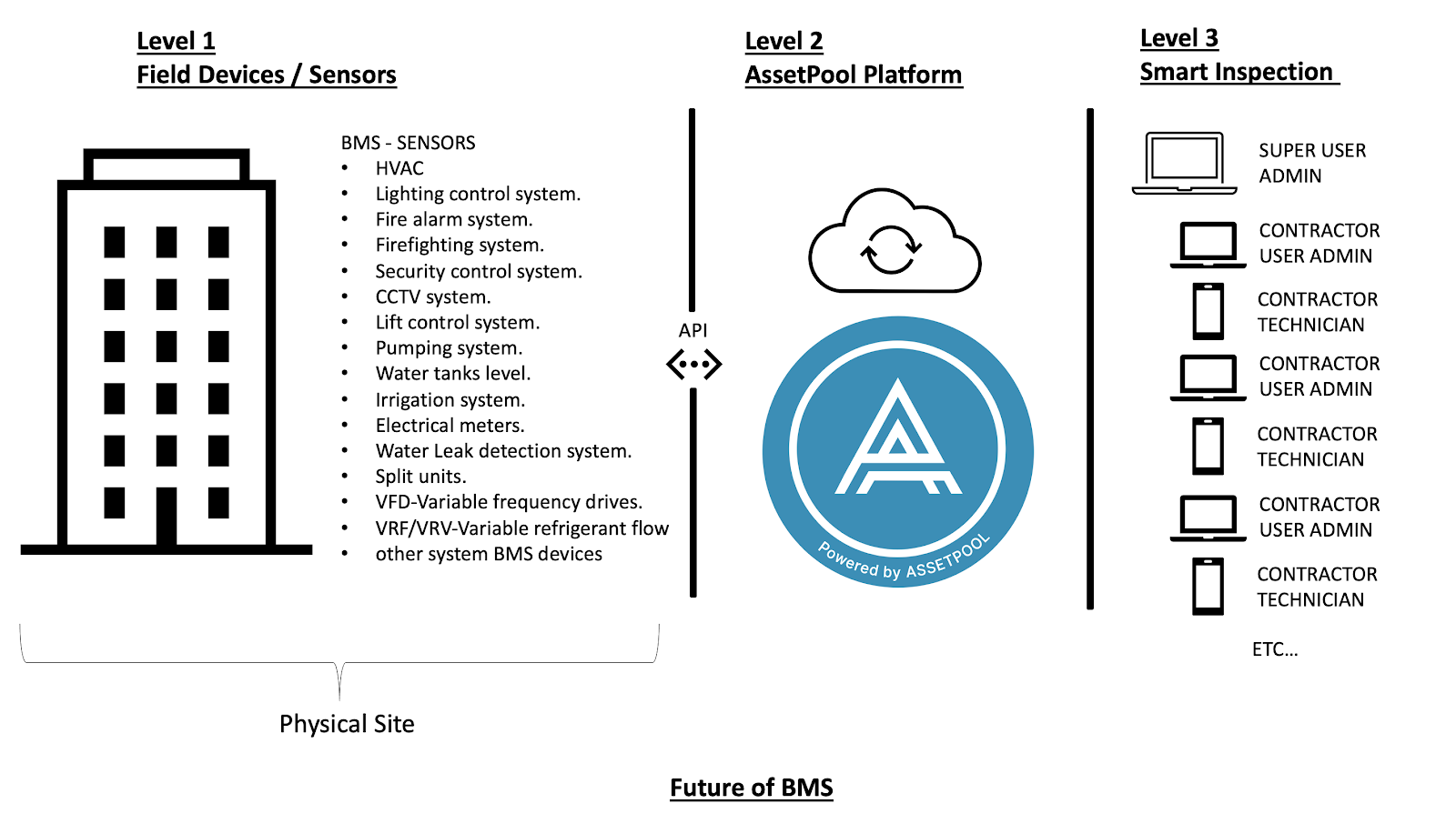 Visual of the future of Building Management Systems