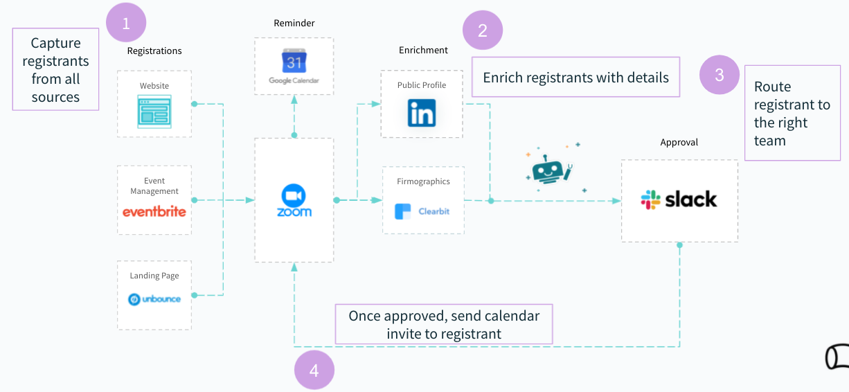 A workflow that breaks down how to remove unqualified event attendees from a virtual event