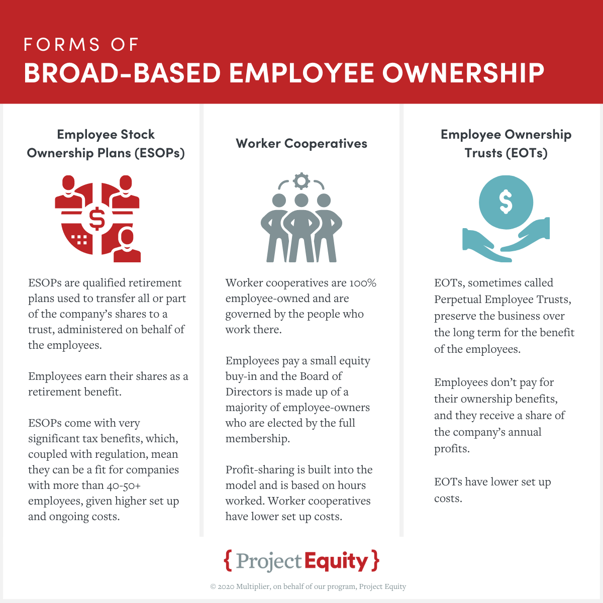 Project Equity infographic: Forms of Broad-Based Employee Ownership (ESOPs, Worker Cooperatives, Employee Ownership Trusts)