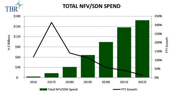IP Carrier: How Big is NFV Market?