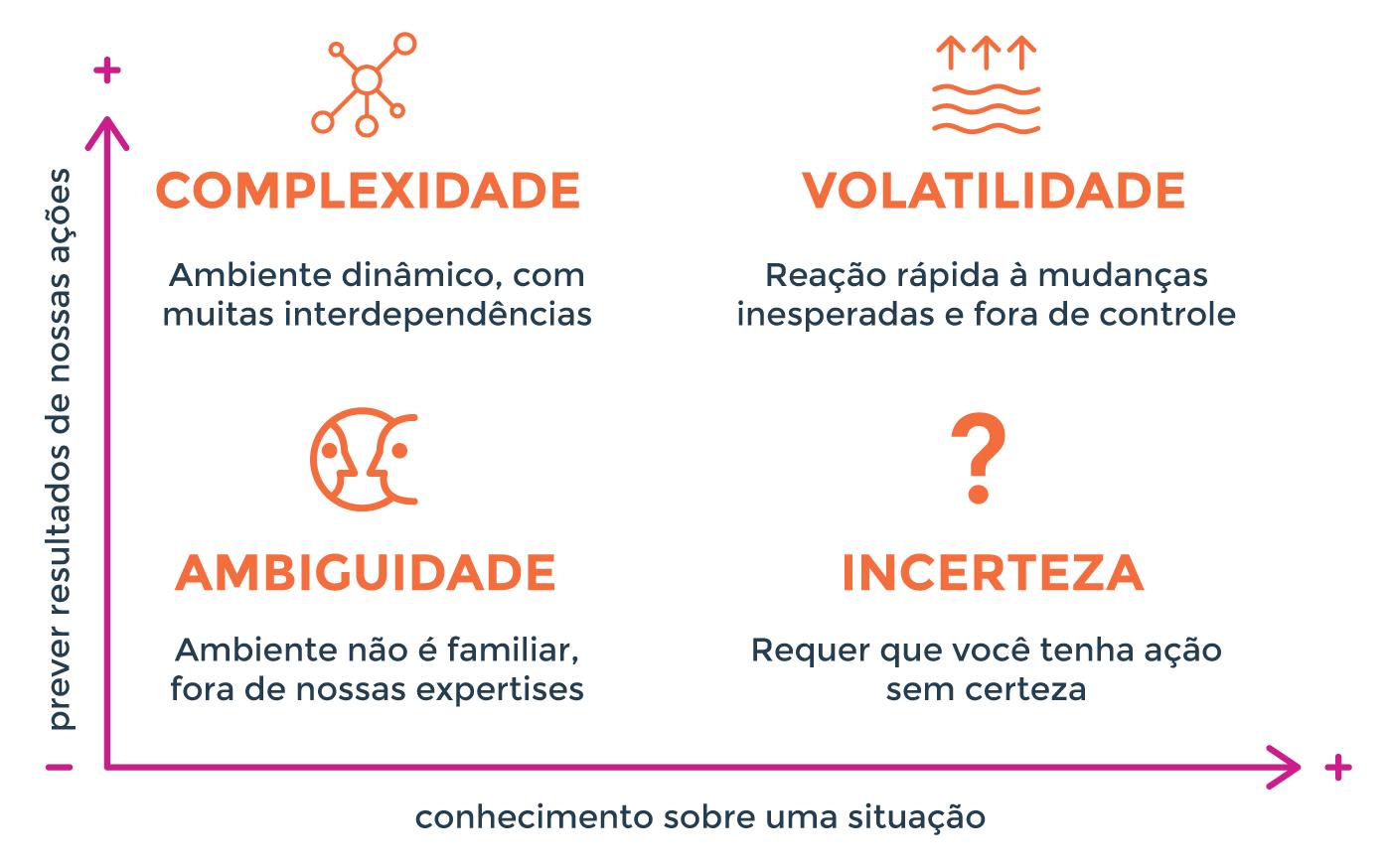 Como empresas lidam com o Mundo Vuca | by Vanessa Kukul | Medium