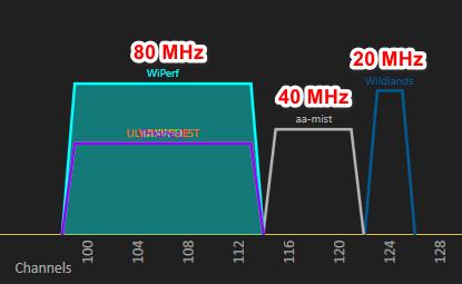 5 GHz WiFi Channel Widths
