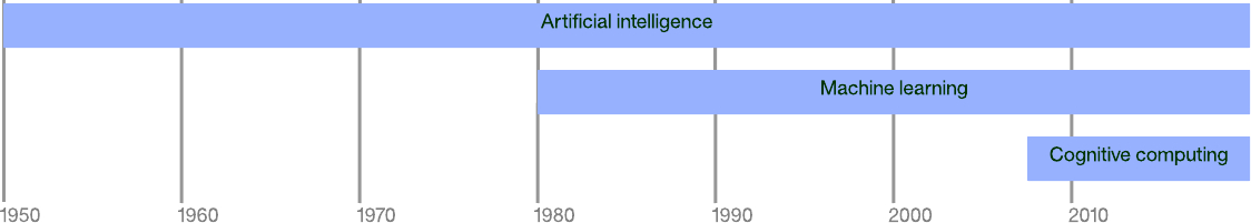 Graphical timeline of modern artificial intelligence development