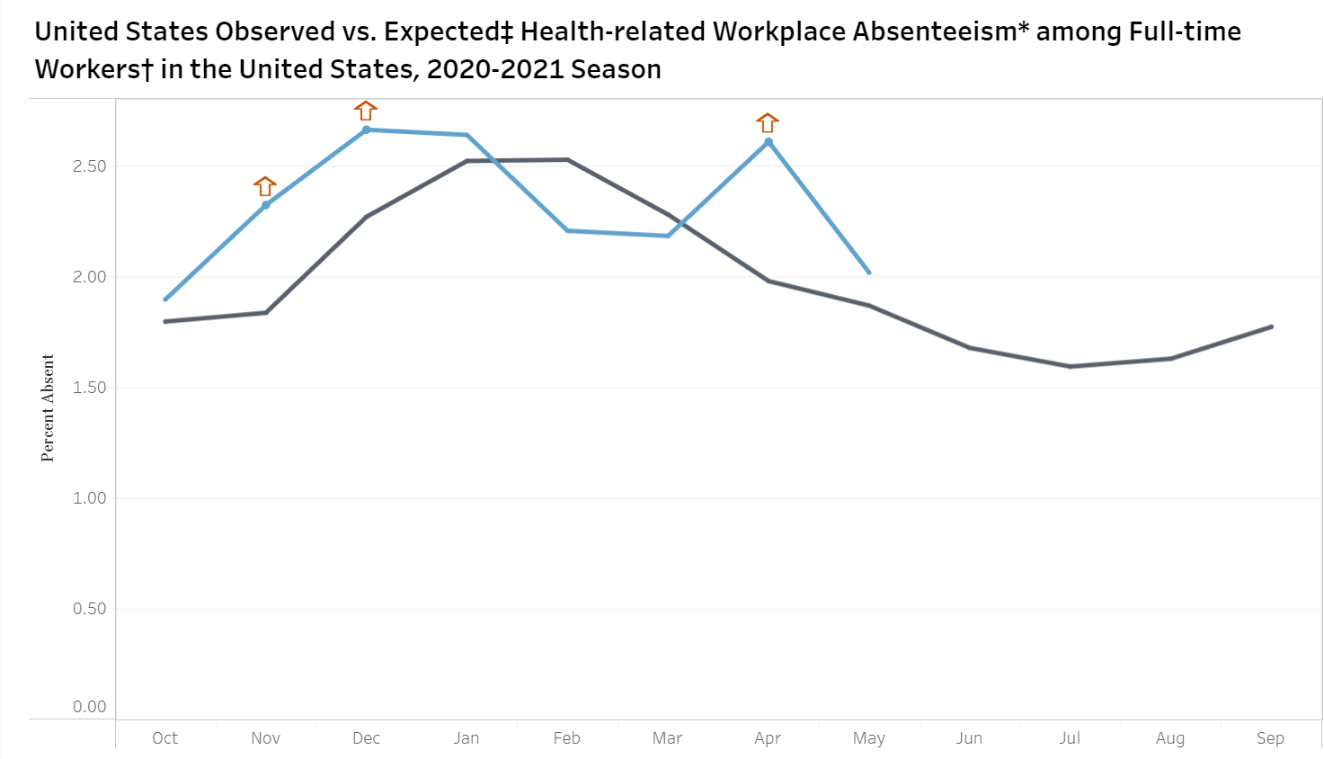 Workplace Absenteeism in US