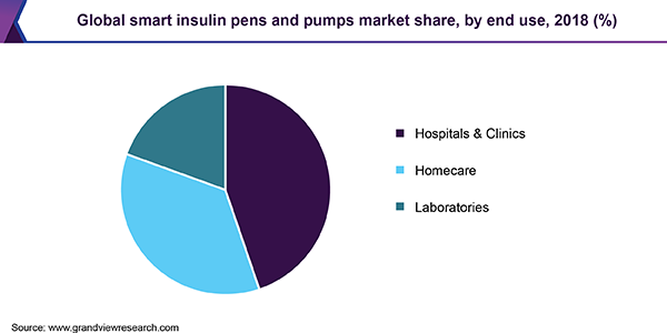 Global smart insulin pens and pumps market
