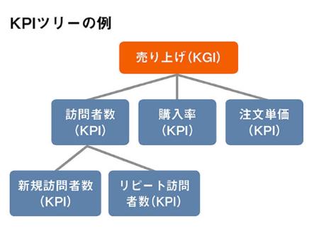 KPIツリーの例「売上の分解」