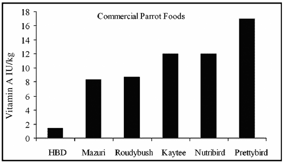 Vitamin A content of various commercial parrot foods
