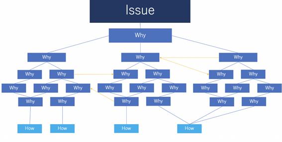 生産性向上が失敗する理由とは? 成功させるためのポイントや指標設計、取り組みの具体例や成功例_課題整理と現状分析
