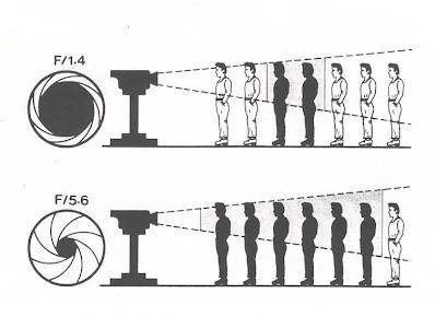 profundidad-de-campo-iris-diagrafma-fotografía-video