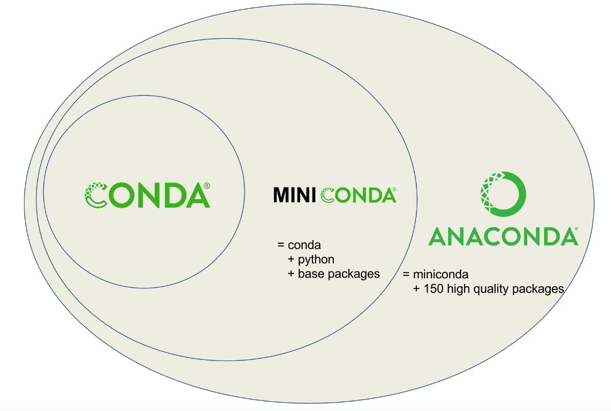 conda, miniconda and anaconda