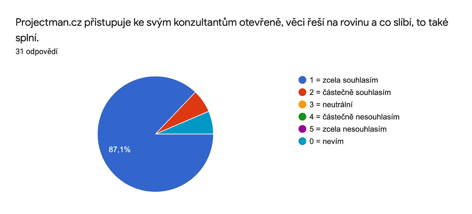 Graf odpovědí Formulářů. Název otázky: Projectman.cz přistupuje ke svým konzultantům otevřeně, věci řeší na rovinu a co slíbí, to také splní.. Počet odpovědí: 31 odpovědí.