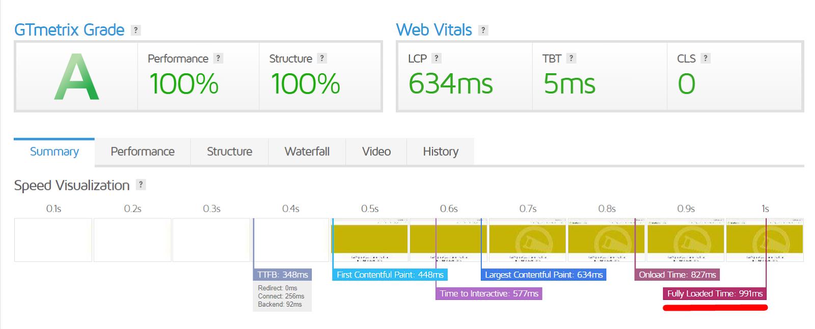 Google Core Web Vitals vs. The CMO 5