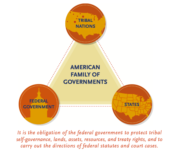 Federal government, states, and Tribal Nations make up American Family of Governments.
