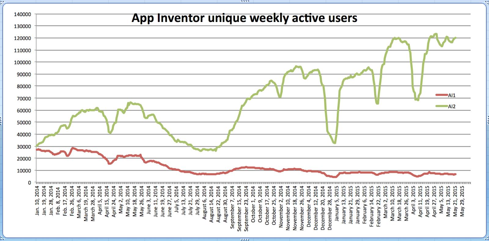 MIT App Inventor usage triples during 2014-2015 school year