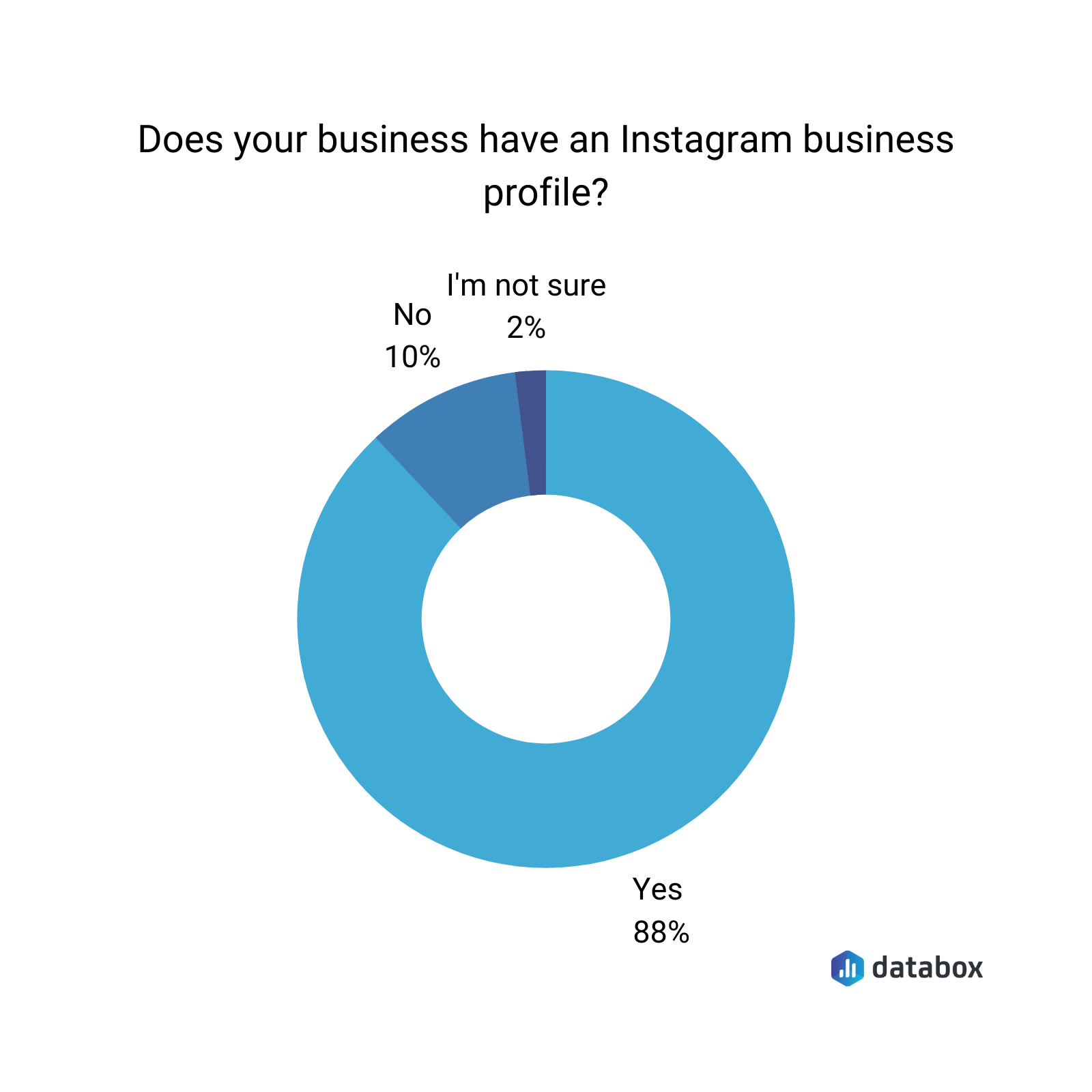 Does your business have an Instagram business profile?