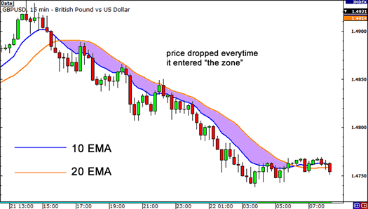 Area between moving averages can be a zone of support or resistance