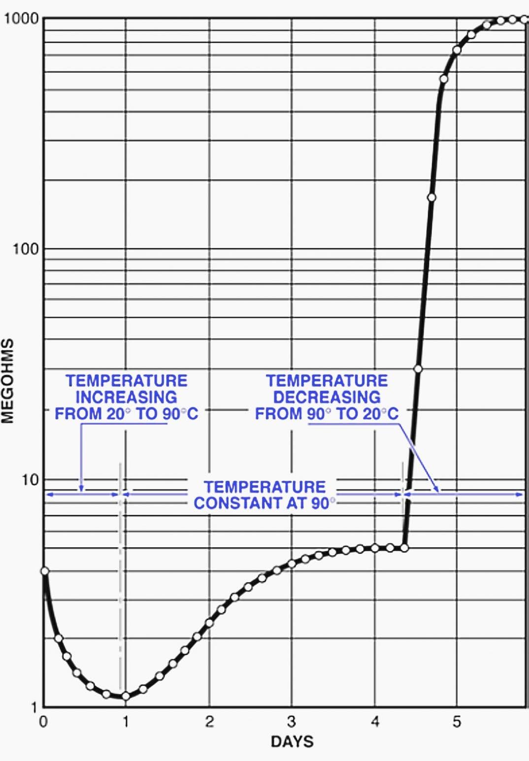 Curva de secado típica en la que se toman lecturas de un minuto de la resistencia del aislamiento cada cuatro horas