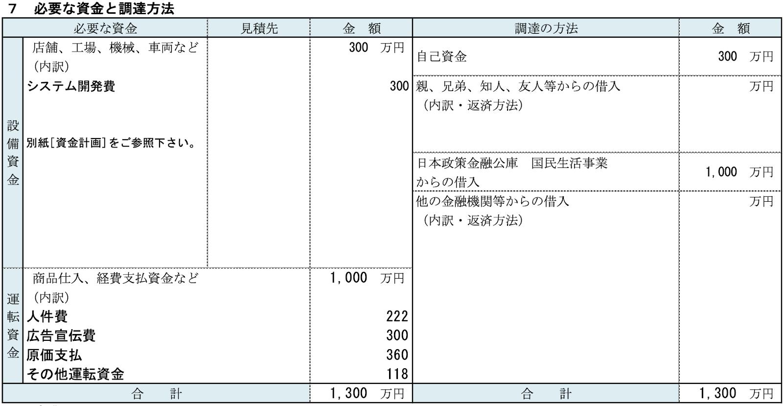 創業計画書の必要な資金と調達方法サンプル図