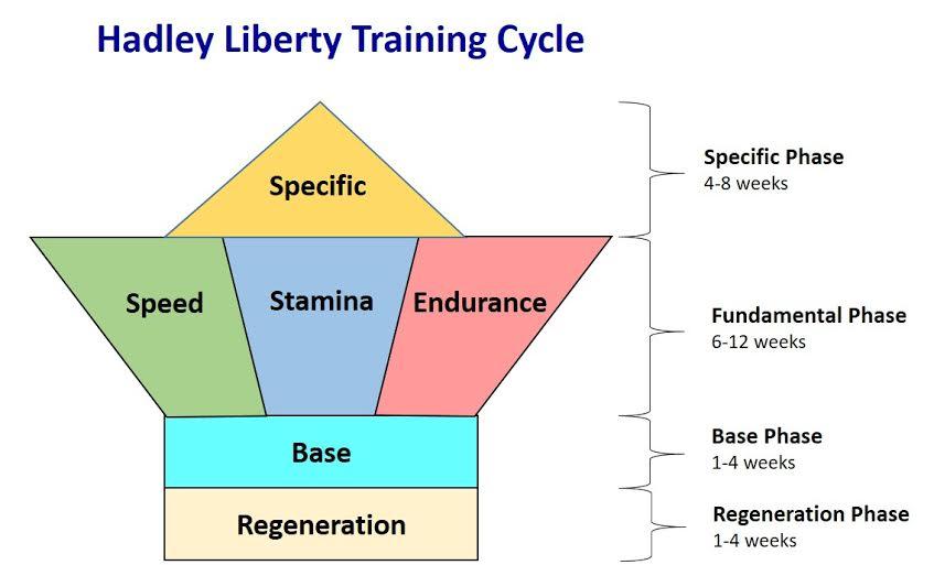 Hadley Libery Cycle.jpg