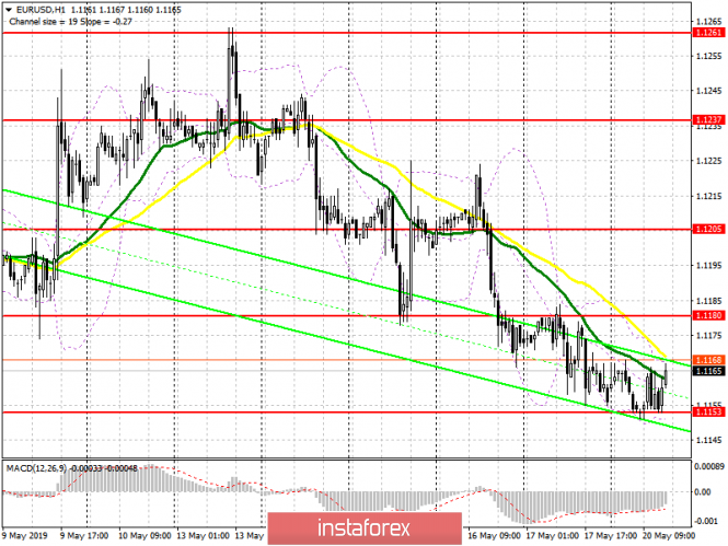 InstaForex Analytics: EUR/USD: plan for the American session on May 20. The market is calm and unchanged
