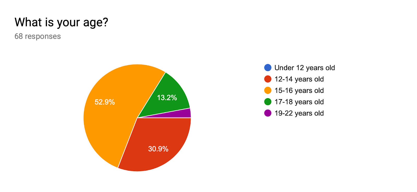 Forms response chart. Question title: What is your age?. Number of responses: 68 responses.