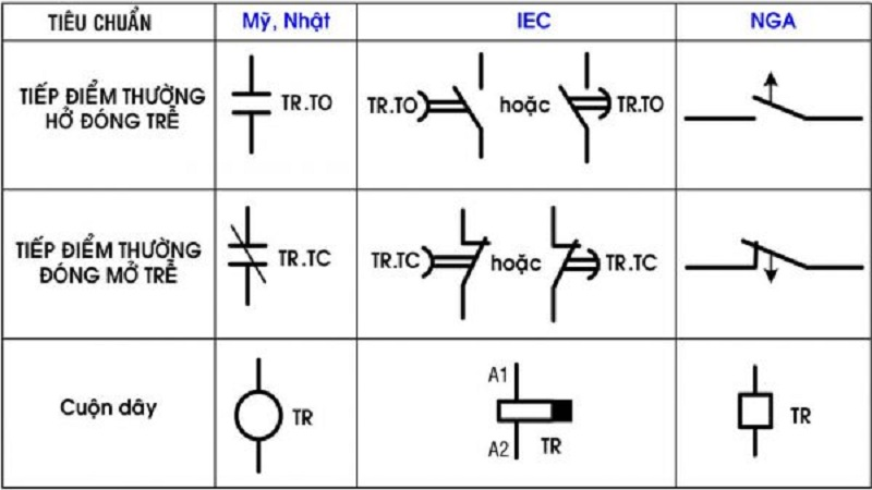 Bảng ký hiệu của Off-delay Relay Timer