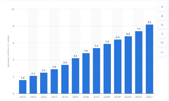 Blue passive income bar graph. The screenshot shows affiliate marketing spending in the United States from 2010 to 20222.