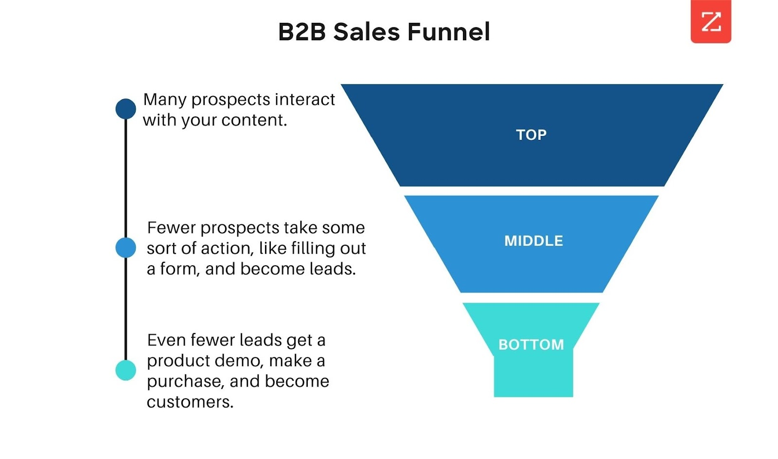 B2B Sales Funnel showing the levels: top, middle, and bottom.
