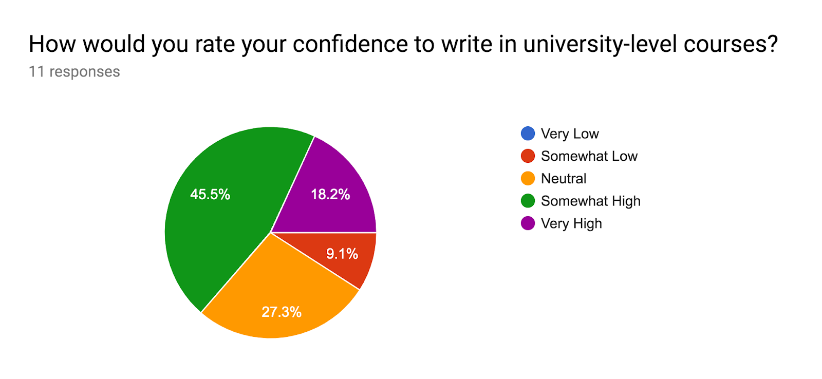 Forms response chart. Question title: How would you rate your confidence to write in university-level courses?. Number of responses: 11 responses.